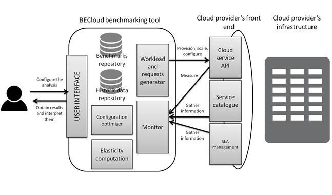 Nueva herramienta para medir los servicios Cloud