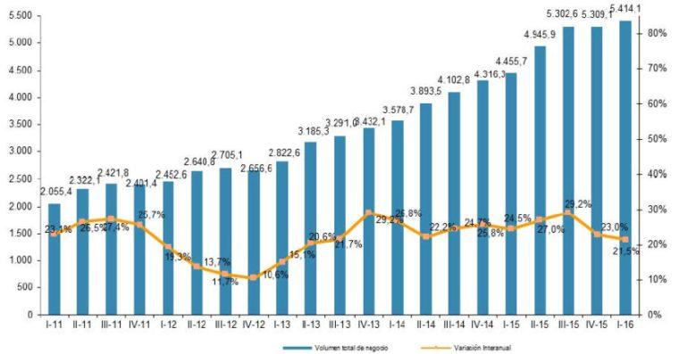 El Comercio Electrónico sube en España el 1º Trimestre de 2016 un 21%
