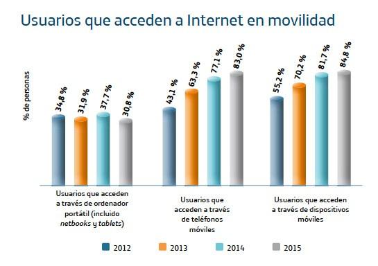 Usuarios que acceden a Internet en movilidad