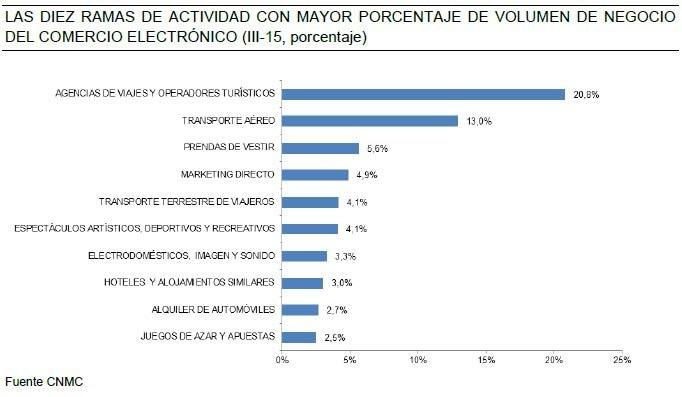 Comercio electrónico en España 3T