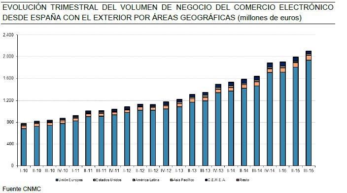 Comercio electrónio en España 3T