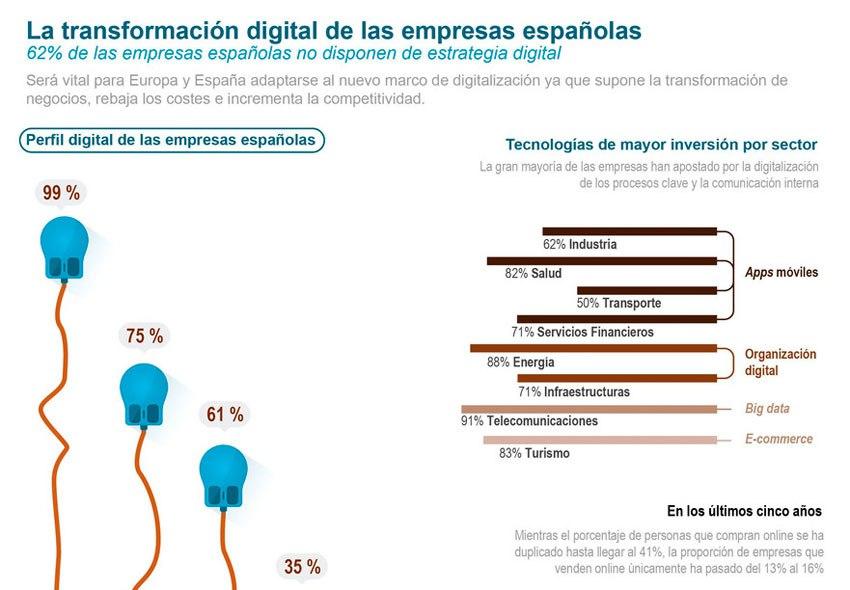 transformacion-digital-empresas-01