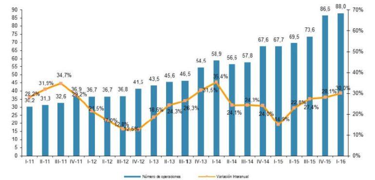 el comercio electrónico sube 2016-03