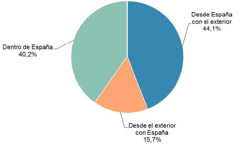 el comercio electrónico sube 2016-05