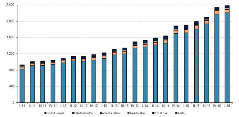 el comercio electrónico sube 2016-08