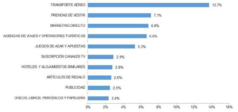 el comercio electrónico sube 2016-10
